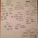 UMW Rugby Family Tree